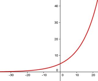 hvad er eksponentiel vækst
