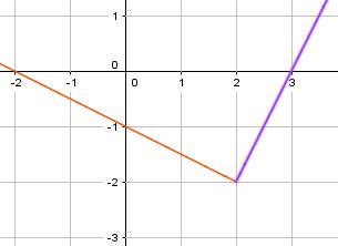 lineær graf